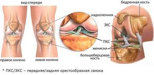 Hoidke valu parast vigastusi Kasiharja liigeste ravi kodus